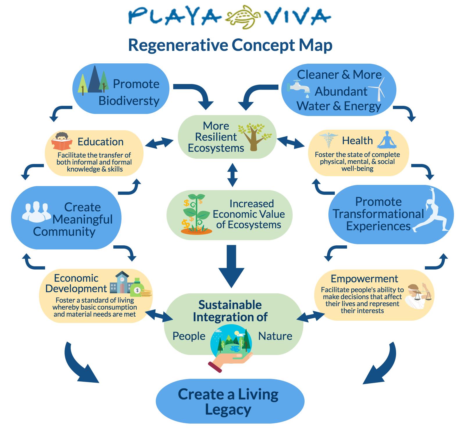 pv-regenerative-concept-map2